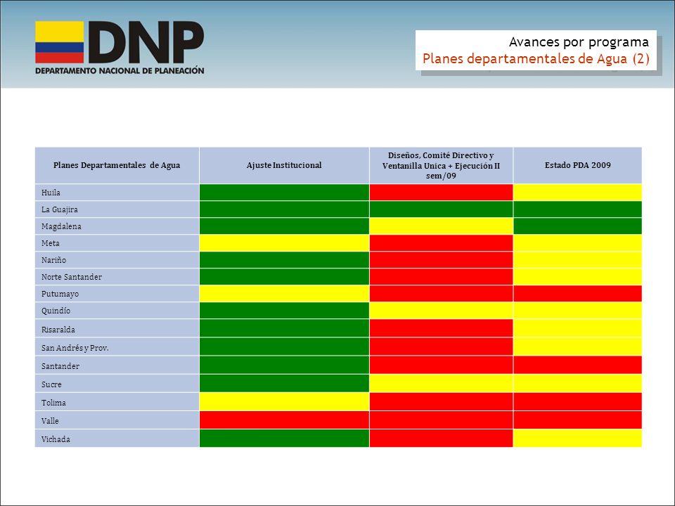 Avances por programa Planes departamentales de Agua (2) Avances por programa Planes departamentales de Agua (2) Planes Departamentales de AguaAjuste Institucional Diseños, Comité Directivo y Ventanilla Unica + Ejecución II sem/09 Estado PDA 2009 Huila 0.87 0.22 0.48 La Guajira 0.92 0.70 0.79 Magdalena 0.99 0.56 0.73 Meta 0.68 0.30 0.45 Nariño 0.78 0.14 0.39 Norte Santander 0.82 - 0.33 Putumayo 0.47 - 0.19 Quindío 0.93 0.38 0.60 Risaralda 0.86 0.27 0.51 San Andrés y Prov.
