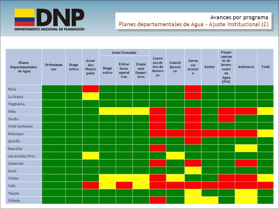 Avances por programa Planes departamentales de Agua – Ajuste Institucional (2) Avances por programa Planes departamentales de Agua – Ajuste Institucio