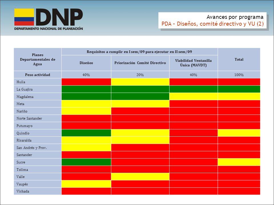 Avances por programa PDA – Diseños, comité directivo y VU (2) Avances por programa PDA – Diseños, comité directivo y VU (2) Planes Departamentales de Agua Requisitos a cumplir en I sem/09 para ejecutar en II sem/09 Total DiseñosPriorización Comité Directivo Viabilidad Ventanilla Única (MAVDT) Peso actividad40%20%40%100% Huila 0.30 0.50 - 0.22 La Guajira 0.70 Magdalena 0.70 0.35 0.56 Meta 0.50 - 0.30 Nariño 0.35 - - 0.14 Norte Santander - - - - Putumayo - - - - Quindío 0.70 0.50 - 0.38 Risaralda 0.50 0.35 - 0.27 San Andrés y Prov.