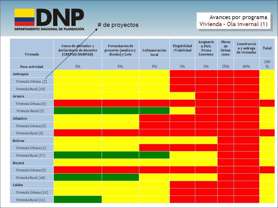 Avances por programa Vivienda – Ola invernal (1) Avances por programa Vivienda – Ola invernal (1) Vivienda Censo de afectados y declaratoria de desastre (CREPAD/DGRPAD) Formulación de proyecto (análisis y diseño) y Lote Cofinanciación local Elegibilidad /Viabilidad Asignació n PGN, Firma Convenio Obras de Urban ismo Construcció n y entrega de viviendas Total Peso actividad 3%5%3%2% 25%60% 100 % Antioquia75% 9% Vivienda Urbana (2)50% 6% Vivienda Rural (18)75% 13% Arauca50% 33%0% 6% Vivienda Urbana (0) 0% Vivienda Rural (3)100% 66% 12% Atlántico33%25%0% 2% Vivienda Urbana (3)66%50% 4% Vivienda Rural (0) 0% Bolívar88% 50%30%17%0% 9% Vivienda Urbana (1)75% 6% Vivienda Rural (37)100% 60%33%0% 13% Boyacá50% 38%10%6%0% 5% Vivienda Urbana (0) 0% Vivienda Rural (48)100% 75%20%13% 11% Caldas90%75%78%0% 9% Vivienda Urbana (10)80% 85% 9% Vivienda Rural (11)100%70% 9% # de proyectos