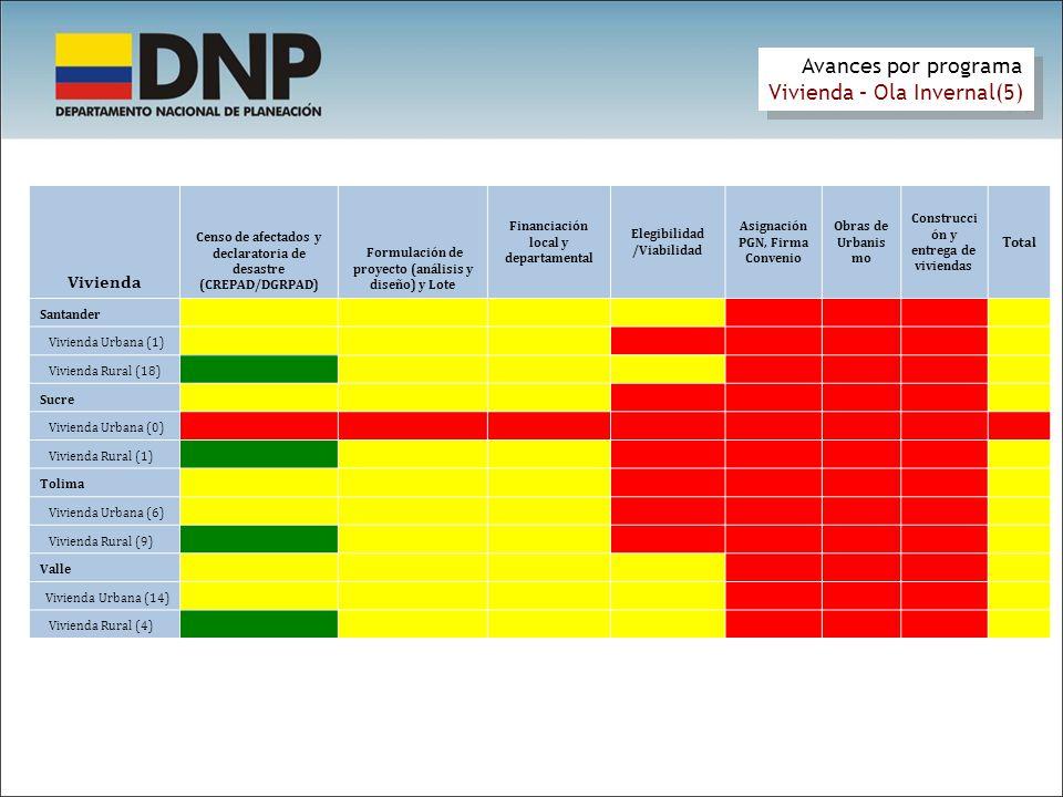 Vivienda Censo de afectados y declaratoria de desastre (CREPAD/DGRPAD) Formulación de proyecto (análisis y diseño) y Lote Financiación local y departa