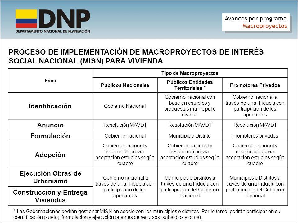PROCESO DE IMPLEMENTACIÓN DE MACROPROYECTOS DE INTERÉS SOCIAL NACIONAL (MISN) PARA VIVIENDA Avances por programa Macroproyectos Avances por programa M
