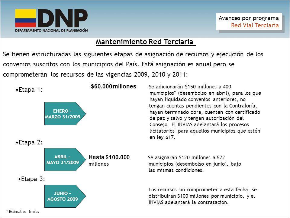 Mantenimiento Red Terciaria Se tienen estructuradas las siguientes etapas de asignación de recursos y ejecución de los convenios suscritos con los municipios del País.