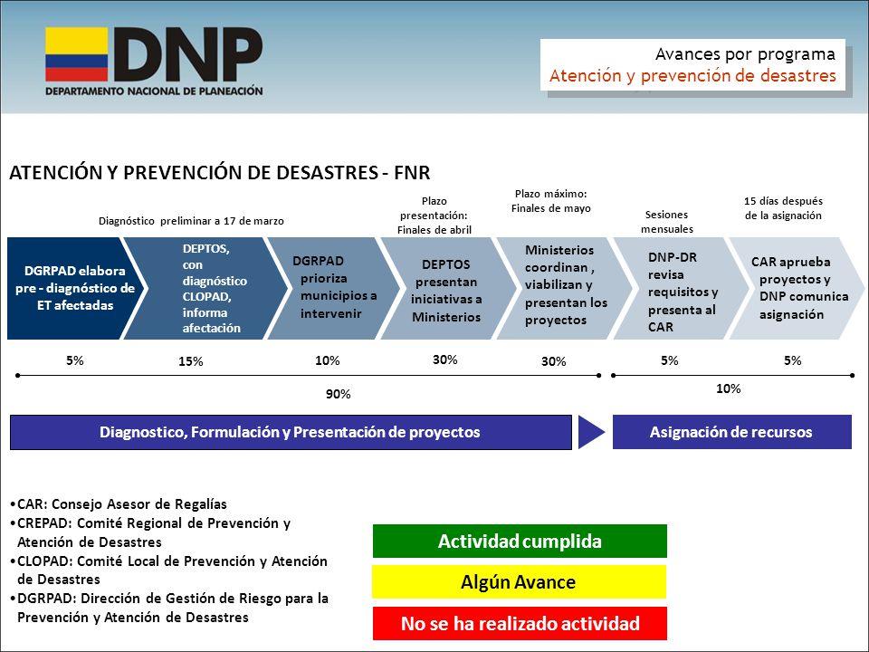 Asignación de recursos Diagnostico, Formulación y Presentación de proyectos DGRPAD elabora pre - diagnóstico de ET afectadas DGRPAD prioriza municipio
