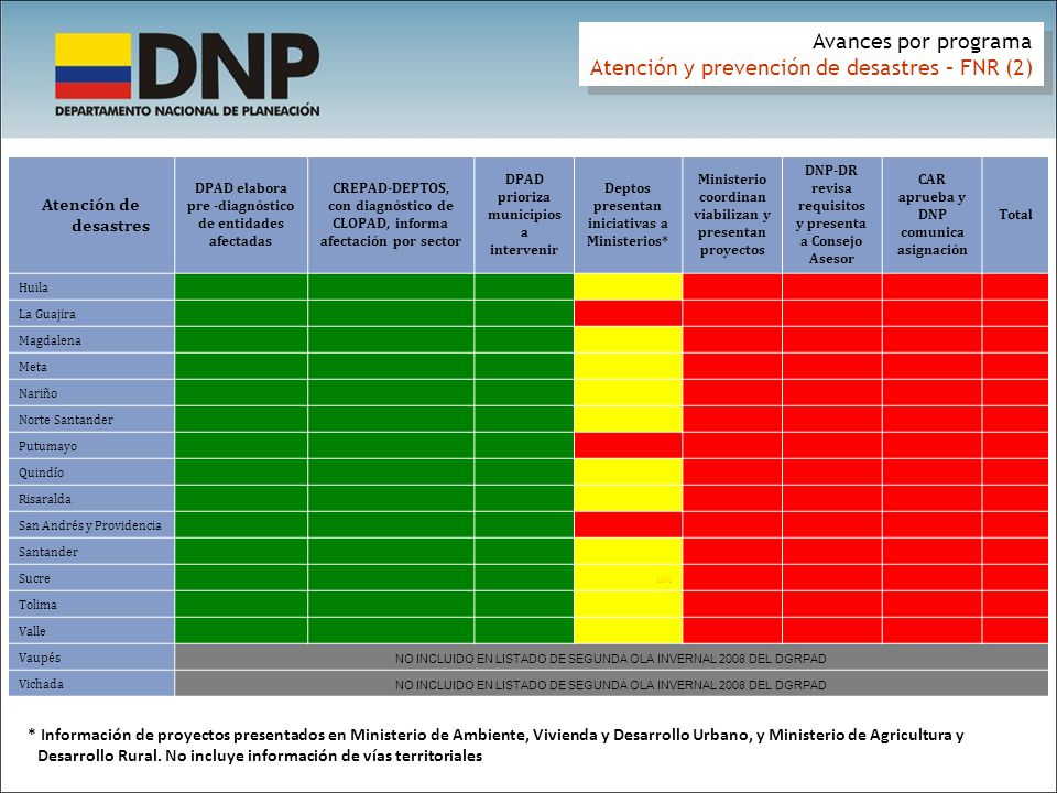 Avances por programa Atención y prevención de desastres – FNR (2) Avances por programa Atención y prevención de desastres – FNR (2) Atención de desast