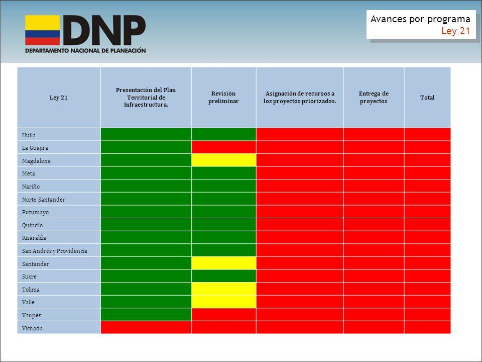 Avances por programa Ley 21 Avances por programa Ley 21 Presentación del Plan Territorial de Infraestructura. Revisión preliminar Asignación de recurs