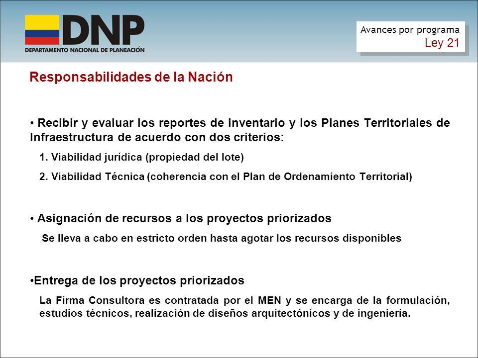 Responsabilidades de la Nación Recibir y evaluar los reportes de inventario y los Planes Territoriales de Infraestructura de acuerdo con dos criterios: 1.