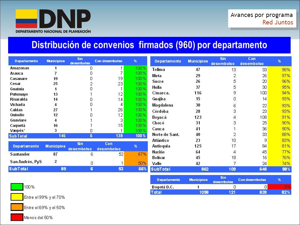 Distribución de convenios firmados (960) por departamento Avances por programa Red Juntos Avances por programa Red Juntos