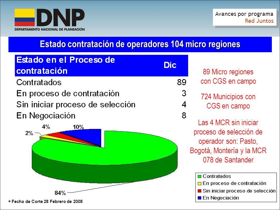 + Fecha de Corte 28 Febrero de 2008 Estado contratación de operadores 104 micro regiones 89 Micro regiones con CGS en campo 724 Municipios con CGS en