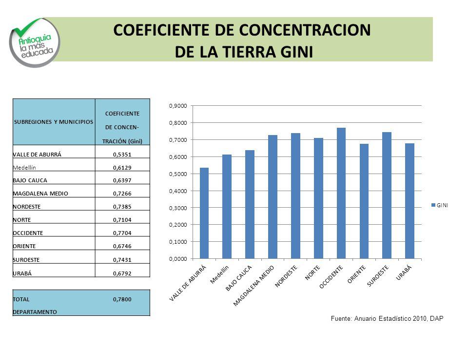 SUBREGIONES Y MUNICIPIOS COEFICIENTE DE CONCEN- TRACIÓN (Gini) VALLE DE ABURRÁ0,5351 Medellín0,6129 BAJO CAUCA0,6397 MAGDALENA MEDIO0,7266 NORDESTE0,7385 NORTE0,7104 OCCIDENTE0,7704 ORIENTE0,6746 SUROESTE0,7431 URABÁ0,6792 TOTAL0,7800 DEPARTAMENTO COEFICIENTE DE CONCENTRACION DE LA TIERRA GINI Fuente: Anuario Estadístico 2010, DAP