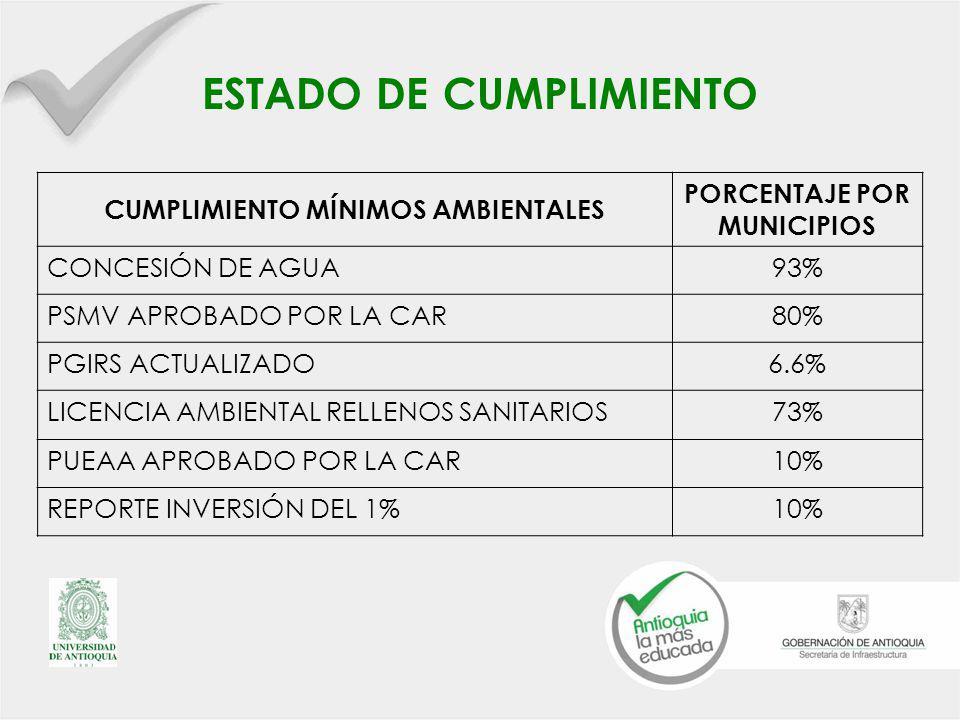 ESTADO DE CUMPLIMIENTO CUMPLIMIENTO MÍNIMOS AMBIENTALES PORCENTAJE POR MUNICIPIOS CONCESIÓN DE AGUA93% PSMV APROBADO POR LA CAR80% PGIRS ACTUALIZADO6.6% LICENCIA AMBIENTAL RELLENOS SANITARIOS73% PUEAA APROBADO POR LA CAR10% REPORTE INVERSIÓN DEL 1%10%