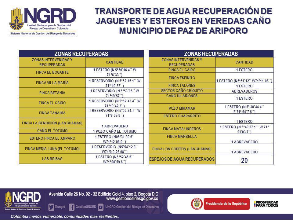 TRANSPORTE DE AGUA RECUPERACIÓN DE JAGUEYES Y ESTEROS EN VEREDAS CAÑO MUNICIPIO DE PAZ DE ARIPORO ZONAS RECUPERADAS ZONAS INTERVENIDAS Y RECUPERADAS CANTIDAD FINCA EL CAIRO1 ESTERO FINCA ESPINITO 1 ESTERO (N5º51`12`` W71º11`06``) FINCA TALONES 1 ESTERO SECTOR CAÑO CHIQUITO ABREVADEROS CAÑO HILARIONES 1 ESTERO POZO MIRAMAR 1 ESTERO (N 5º 38´44.4´´ E 71º 64´7.5´´) ESTERO CHAPARRITO 1 ESTERO FINCA MATALINDEROS 1 ESTERO (N 5°4057.1 W 71° 0303.7) FINCA MARBELLA 1 ABREVADERO FINCA LOS COPITOS (LAS GUAMAS) 1 ABREVADERO ESPEJOS DE AGUA RECUPERADOS 20 ZONAS RECUPERADAS ZONAS INTERVENIDAS Y RECUPERADAS CANTIDAD FINCA EL BOGANTE 1 ESTERO (N 5°50´16.4´´ W 71°6´33´´) FINCA VILLA MARÍA 1 RESERVORIO (N 5°52´16.1´´ W 71° 19´57´´) FINCA BETANIA 1 RESERVORIO (N 5°53´05´´ W 71°19´57´´) FINCA EL CAIRO 1 RESERVORIO (N 5°52´43.4´´ W 71°19´42.2´´) FINCA TANAIMA 1 RESERVORIO (N 5°50´24.1´´ W 71°8´39.9´´) FINCA LA BENDICIÓN (LAS GUAMAS) 1 ABREVADERO CAÑO EL TOTUMO 1 POZO CAÑO EL TOTUMO ESTERO FINCA EL AMPARO 1 ESTERO (N05º31`39.6`` W71º12`06.9``) FINCA MEDIA LUNA (EL TOTUMO) 1 RESERVORIO (N5º54`12.8`` W71º0.9`26.08``) LAS BRISAS 1 ESTERO (N5°52´45.6´´ W71°08´59.6´´)