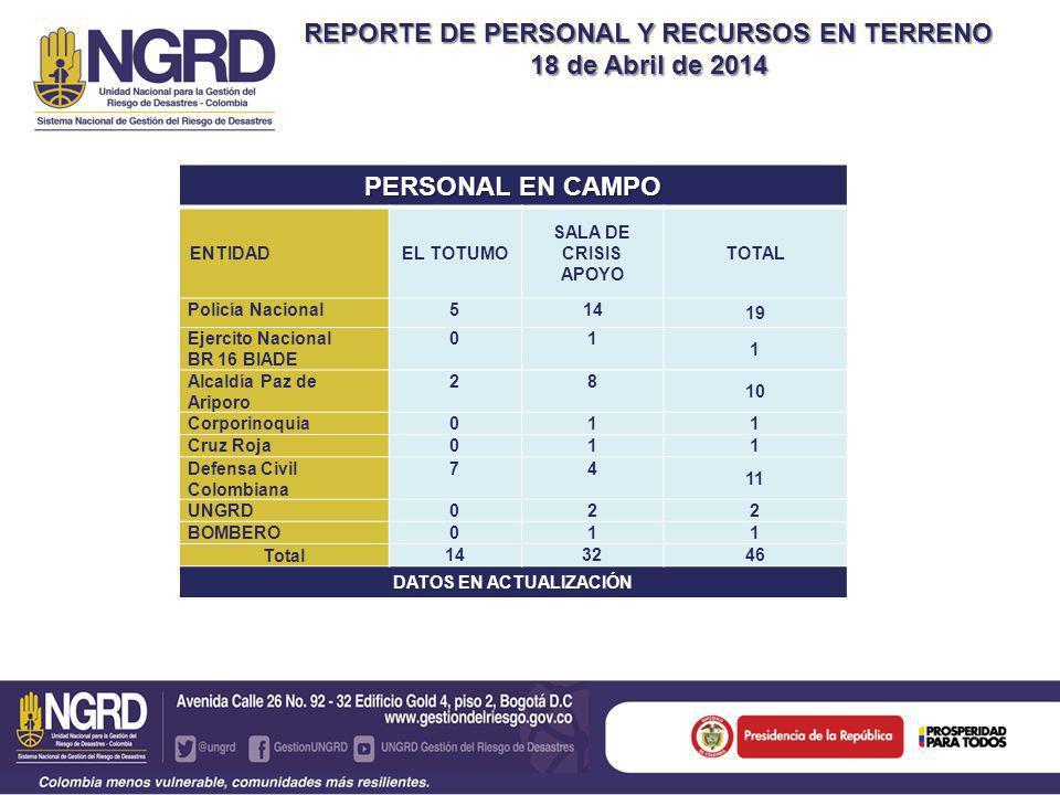 REPORTE DE PERSONAL Y RECURSOS EN TERRENO 18 de Abril de 2014 PERSONAL EN CAMPO ENTIDADEL TOTUMO SALA DE CRISIS APOYO TOTAL Policía Nacional514 19 Ejercito Nacional BR 16 BIADE 01 1 Alcaldía Paz de Ariporo 28 10 Corporinoquia01 1 Cruz Roja01 1 Defensa Civil Colombiana 74 11 UNGRD02 2 BOMBERO01 1 Total 143246 DATOS EN ACTUALIZACIÓN