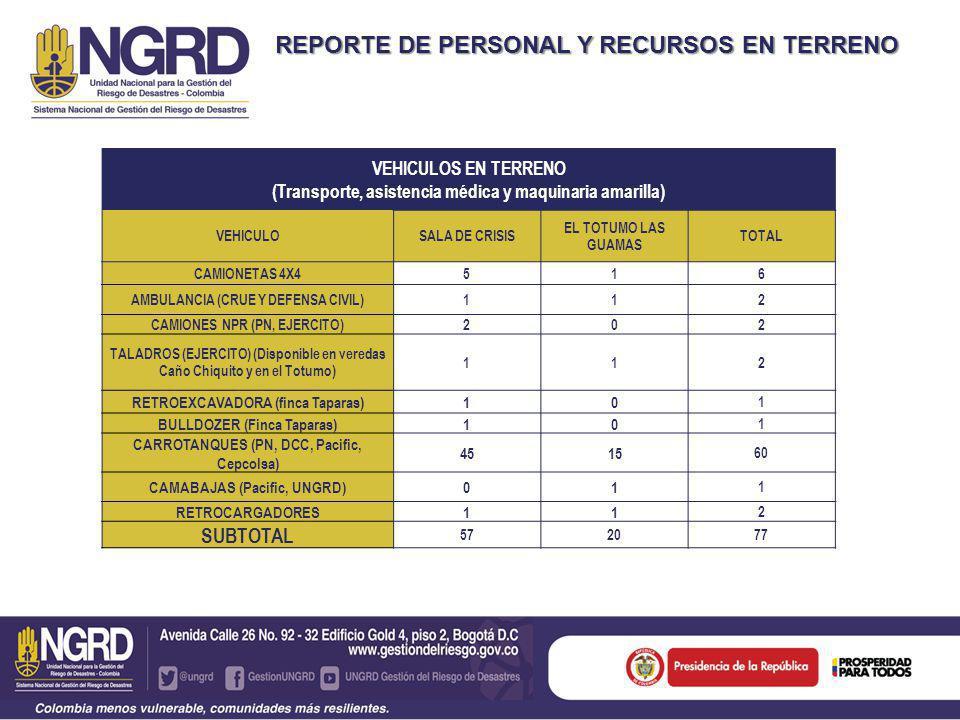 REPORTE DE PERSONAL Y RECURSOS EN TERRENO HERRAMIENTAS, EQUIPOS Y ACCESORIOS EQUIPOCANTIDAD MOTOBOMBAS17 PLANTAS ELÉCTRICAS3 TOTAL 20
