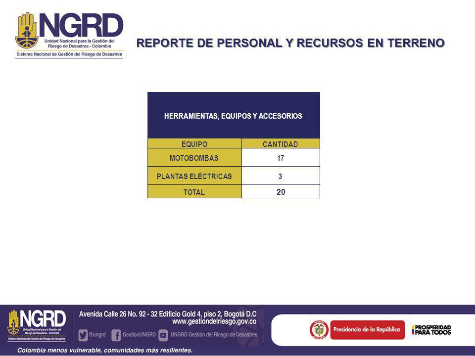 REPORTE DE PERSONAL Y RECURSOS EN TERRENO APOYO SECTOR PRIVADO ELEMENTOCANTIDAD TANQUES DE ALMACENAMIENTO (OPERADORA PACIFIC) 3 MOTOBOMBAS (OPERADORA CEPCOLSA) 7 PLANTA ELÈCTRICA OPERADORA CEPCOLSA) 4 MOTOBOMBAS DE 2 1/2 (NEW GRANADA) 5 TOTAL 19 UNIDADES RECURSOS DISPONIBLES SUPLEMENTOS ALIMENTICIOS (Punto El Totumo) TON CAL3.0 MELAZA7.8 TOTAL 10.8 TONELADAS