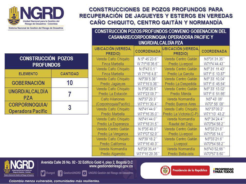 CONSTRUCCIONES DE POZOS PROFUNDOS PARA RECUPERACIÓN DE JAGUEYES Y ESTEROS EN VEREDAS CAÑO CHIQUITO, CENTRO GAITÀN Y NORMANDÌA CONSTRUCCIÓN POZOS PROFUNDOS ELEMENTOCANTIDAD GOBERNACIÓN 10 UNGRD/ALCALDÍA PZA 7 CORPORINOQUIA/ Operadora Pacific 3 CONSTRUCCIÓN POZOS PROFUNDOS CONVENIO GOBENACION DEL CASANARE/CORPOORINOQIA/ OPERADORA PACIFIC Y UNGRD/ALCALDÍA PZA UBICACIÓN (VEREDA, PREDIO) COORDENADA UBICACIÓN (VEREDA, PREDIO) COORDENADA Vereda Caño Chiquito Finca Marbella N 5º 45`23.6`` W 71º18`36.6`` Vereda Centro Gaitàn Predio Liverpool N5º31`31.35`` W71º4`44.43`` Vereda Caño Chiquito Finca Marbella N 5º43`0.1`` W 71º16`4.8`` Vereda Centro Gaitàn Predio La Garcita N5º 31 11.43 W71º 5 13.87 Vereda Caño Chiquito Predio Jagüeyes N5º39`5.38`` W71º15`9.38`` Vereda Centro Gaitán Predio La Despedida N5º 33 10,04 W71º 6 45.64 Vereda Caño Chiquito Predio La Estación N 5º38`29.6`` W71º23`09.7`` Vereda Centro Gaitán Predio Mérida N5º 33 13.02 W71º 5 51.66 Caño Hilariones (Corporinoquia/Pacific) N5º37`29.3`` W71º11`30.4`` Vereda Normandía Predio Buenos Aires N5º 43 06 W70º 56 09 Vereda Caño Chiquito Predio Marbella N5º41`44.9`` W71º16`35.0`` Vereda Caño Chiquito Predio La Victoria (C-P) N5°3709.2 W71°13 43.2 Vereda Caño Chiquito Predio La Esperanza N5º41`44.0`` W71º18`31.5`` Vereda Normandía Raudal del Dejo N5º 34`24.4`` W70º54`58.2`` Vereda Centro Gaitán Predio La Venganza N 5º35`49.0`` W71º07`52.9`` Vereda Centro Gaitán Predio Liverpool N5º33`21.6`` W71º05`14.0`` Vereda Caño Chiquito Predio Califormia N5º39`18.2`` W71º16`49.3`` Vereda Centro Gaitàn Liverpool N5º33`21.6`` W70º54`58.2`` Vereda Normandía Predio Algarrobo N5º28´35,41´´ W71º15´29.35´´ Vereda Normandía Predio Bellavista N5º43´52,66´´ W70º57´8.60´´