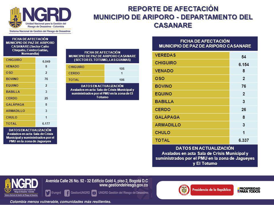 ANIMALES BENEFICIADOS POR EL SUMINISTRO DE AGUA Y SUPLEMENTOS ALIMENTICIOS CAÑO CHIQUITO, CENTRO GAITÀN Y NORMANDÍA FICHA DE ANIMALES VIVOS BENEFICIADOS MUNICIPIO DE PAZ DE ARIPORO CASANARE VEREDAS 54 CHIGUIROS 15.293 BOVINOS 153 EQUINOS 10 VENADO 100 BABILLAS 824 GALAPAGAS 1.035 CERDOS SALVAJES 200 PATO SALVAJE 42 OVEJAS 160 BUHOS 5 TOTAL 17.876 DATOS EN ACTUALIZACIÓN avalados en acta Sala de Crisis Municipal y suministrados por el PMU en la zona de Jagueyes