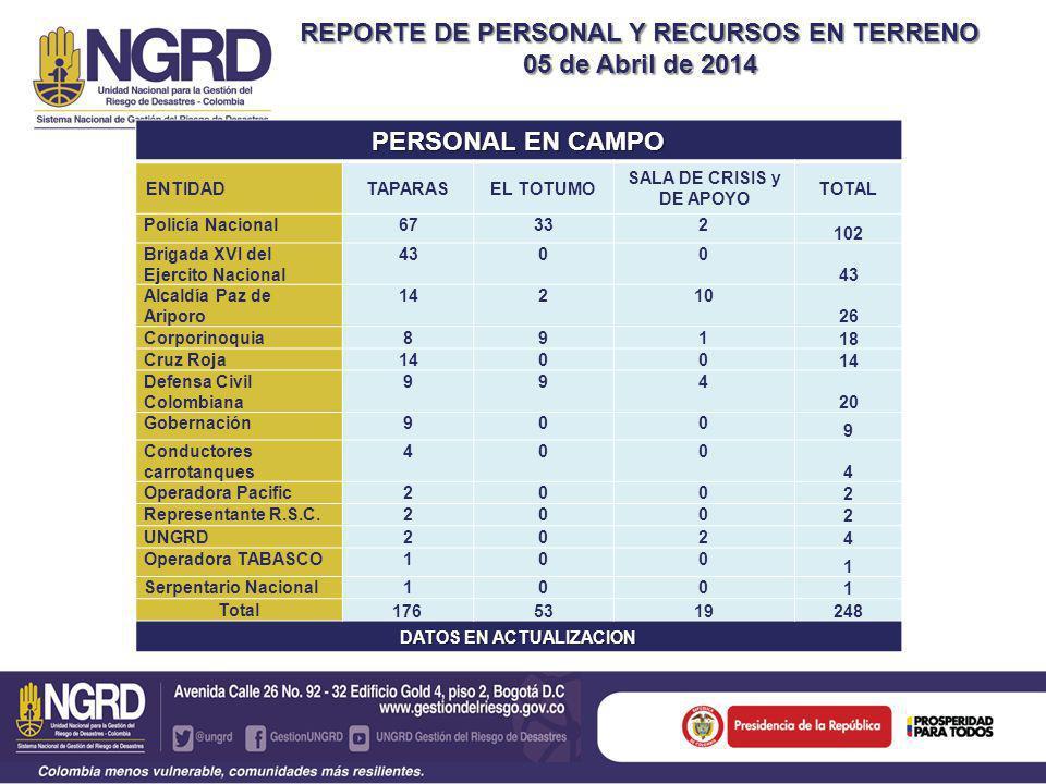 REPORTE DE PERSONAL Y RECURSOS EN TERRENO VEHICULOS EN TERRENO (Transporte, alojamiento y asistencia médica) VEHICULOPMU TAPARASEL TOTUMOTOTAL CAMIONETAS 4X410414 AMBULANCIA (CRUZ ROJA) 112 CUATRIMOTO (PN)101 CAMIONES (PN)202 BUSETAS (PN)101 PARAPENTE (SERPENTARIO NACIONAL) 101 BUS101 CAMPERO (CRUZ ROJA)101 HAMMER (Ejército)101 NPR (DCC, CRC, Ejército)213 UNIDAD MÓVIL (POLICÍA)011 SUBTOTAL 21728