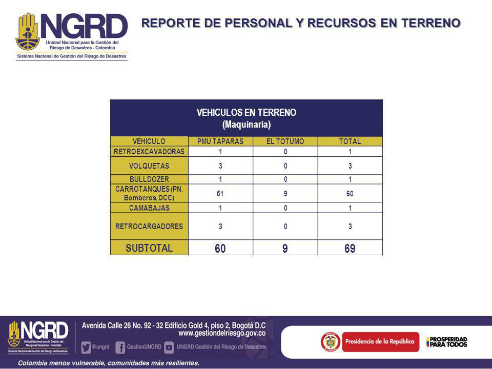 REPORTE DE PERSONAL Y RECURSOS EN TERRENO VEHICULOS EN TERRENO (Maquinaria) VEHICULOPMU TAPARASEL TOTUMOTOTAL RETROEXCAVADORAS101 VOLQUETAS303 BULLDOZER101 CARROTANQUES (PN, Bomberos, DCC) 51960 CAMABAJAS101 RETROCARGADORES303 SUBTOTAL 60969