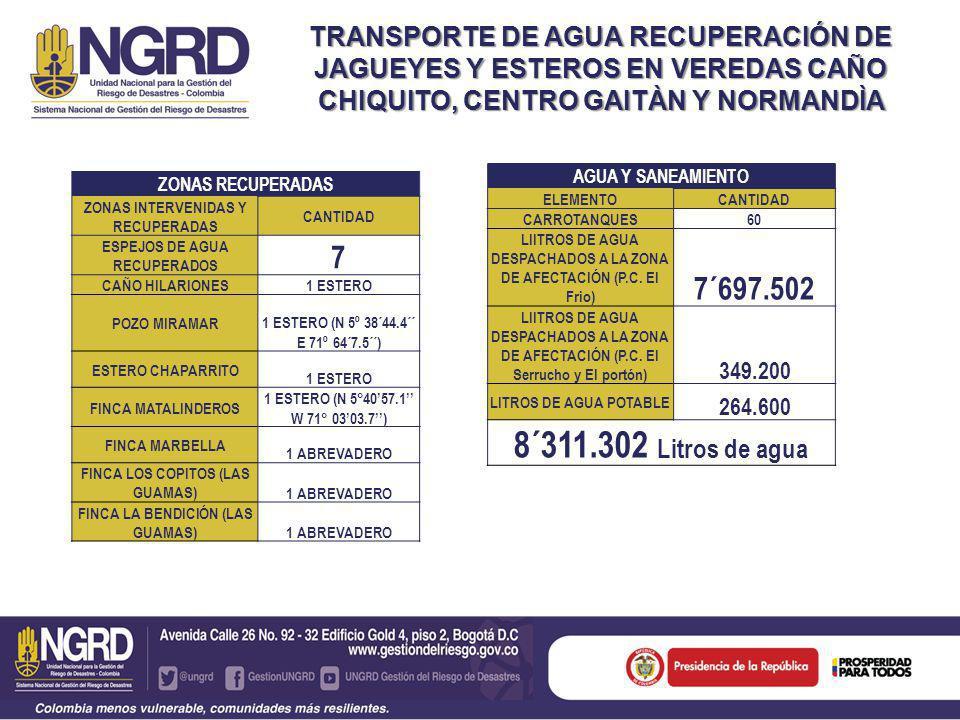 TRANSPORTE DE AGUA RECUPERACIÓN DE JAGUEYES Y ESTEROS EN VEREDAS CAÑO CHIQUITO, CENTRO GAITÀN Y NORMANDÌA AGUA Y SANEAMIENTO ELEMENTOCANTIDAD CARROTANQUES60 LIITROS DE AGUA DESPACHADOS A LA ZONA DE AFECTACIÓN (P.C.