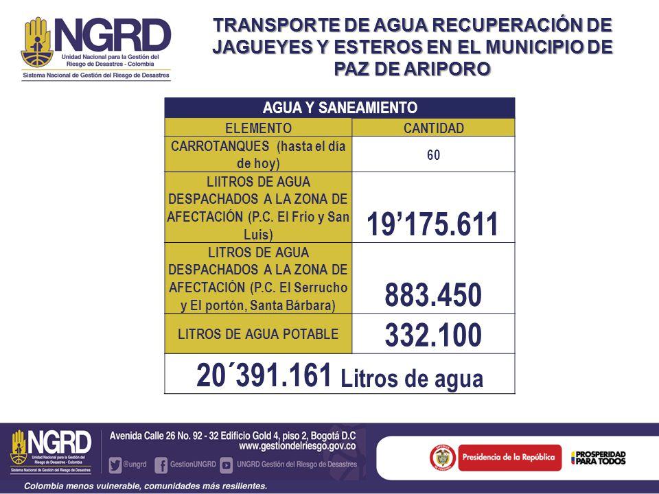 TRANSPORTE DE AGUA RECUPERACIÓN DE JAGUEYES Y ESTEROS EN EL MUNICIPIO DE PAZ DE ARIPORO AGUA Y SANEAMIENTO ELEMENTOCANTIDAD CARROTANQUES (hasta el día