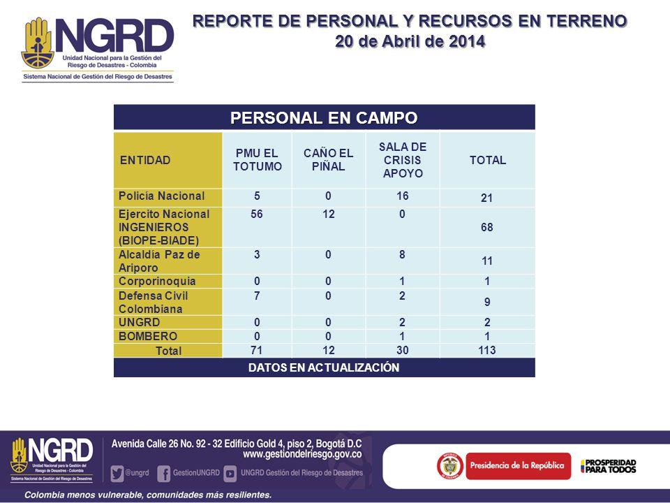 REPORTE DE PERSONAL Y RECURSOS EN TERRENO VEHICULOS EN TERRENO (Transporte, asistencia médica y maquinaria amarilla) VEHICULOSALA DE CRISIS VEREDAS EL TOTUMO/ SANTA MARTHA TOTAL CAMIONETAS 4X432 5 AMBULANCIA (CRUE Y DEFENSA CIVIL)11 2 CAMIONES NPR (PN, EJERCITO)20 2 TALADROS (EJERCITO) (Disponible en veredas Caño Chiquito y en vereda Santa Martha) 11 2 RETROEXCAVADORA (finca Taparas)10 1 BULLDOZER (Finca Taparas)10 1 CARROTANQUES (PN, DCC, Pacific, Cepcolsa) 582 60 CAMABAJAS (Pacific, UNGRD)10 1 RETROCARGADORES20 2 SUBTOTAL 70676