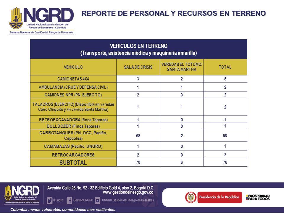 REPORTE DE PERSONAL Y RECURSOS PARA PERSONAL EN TERRENO HERRAMIENTAS, EQUIPOS Y ACCESORIOS EQUIPOCANTIDAD MOTOBOMBAS17 PLANTAS ELÉCTRICAS3 TOTAL 20