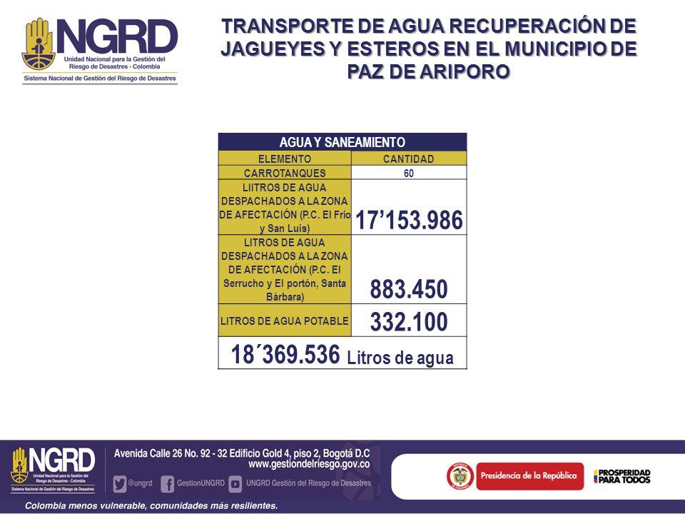 TRANSPORTE DE AGUA RECUPERACIÓN DE JAGUEYES Y ESTEROS EN EL MUNICIPIO DE PAZ DE ARIPORO AGUA Y SANEAMIENTO ELEMENTOCANTIDAD CARROTANQUES60 LIITROS DE AGUA DESPACHADOS A LA ZONA DE AFECTACIÓN (P.C.