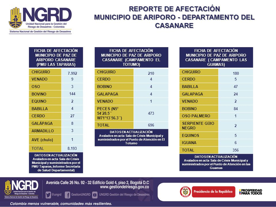 REPORTE DE AFECTACIÓN MUNICIPIO DE ARIPORO - DEPARTAMENTO DEL CASANARE FICHA DE AFECTACIÓN MUNICIPIO DE PAZ DE ARIPORO CASANARE (CAMPAMENTO EL TOTUMO) CHIGUIRO 210 CERDO4 BOBINO4 GALAPAGA4 VENADO1 PECES (N5° 54´28.5´´ W71°13´56.3´´) 473 TOTAL696 DATOS EN ACTUALIZACIÓN Avalados en acta Sala de Crisis Municipal y suministrados por el Punto de Atención en El Totumo FICHA DE AFECTACIÓN MUNICIPIO DE PAZ DE ARIPORO CASANARE (PMU LAS TAPARAS) CHIGUIRO 7.992 VENADO 9 OSO 3 BOVINO 144 EQUINO 2 BABILLA 4 CERDO 27 GALÁPAGA 8 ARMADILLO 3 AVE (chulo) 1 TOTAL8.193 DATOS EN ACTUALIZACIÓN Avalados en acta Sala de Crisis Municipal y suministrados por el PMU Taparas, Informe Secretaría de Salud Departamental) FICHA DE AFECTACIÓN MUNICIPIO DE PAZ DE ARIPORO CASANARE ( CAMPAMENTO LAS GUAMAS) CHIGUIRO 180 CERDO5 BABILLA47 GALAPAGA24 VENADO2 BOBINO84 OSO PALMERO1 SERPIENTE GÜIO NEGRO 2 EQUINOS5 IGUANA6 TOTAL356 DATOS EN ACTUALIZACIÓN Avalados en acta Sala de Crisis Municipal y suministrados por el Punto de Atención en las Guamas