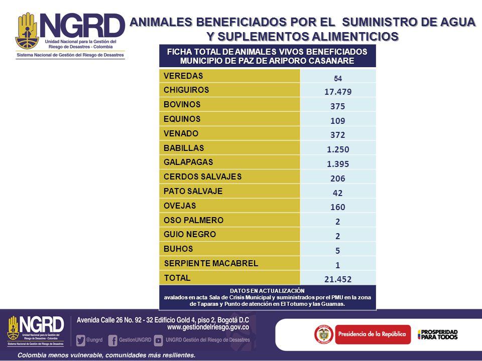ANIMALES BENEFICIADOS POR EL SUMINISTRO DE AGUA Y SUPLEMENTOS ALIMENTICIOS FICHA TOTAL DE ANIMALES VIVOS BENEFICIADOS MUNICIPIO DE PAZ DE ARIPORO CASANARE VEREDAS 54 CHIGUIROS 17.479 BOVINOS 375 EQUINOS 109 VENADO 372 BABILLAS 1.250 GALAPAGAS 1.395 CERDOS SALVAJES 206 PATO SALVAJE 42 OVEJAS 160 OSO PALMERO 2 GUIO NEGRO 2 BUHOS 5 SERPIENTE MACABREL 1 TOTAL 21.452 DATOS EN ACTUALIZACIÓN avalados en acta Sala de Crisis Municipal y suministrados por el PMU en la zona de Taparas y Punto de atención en El Totumo y las Guamas.