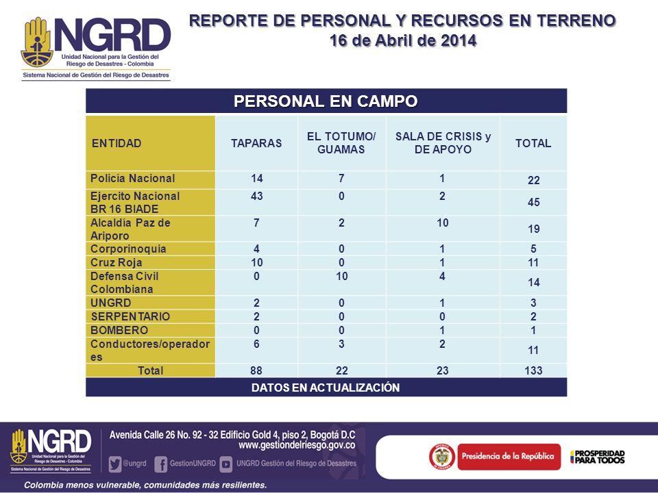REPORTE DE PERSONAL Y RECURSOS EN TERRENO 16 de Abril de 2014 PERSONAL EN CAMPO ENTIDADTAPARAS EL TOTUMO/ GUAMAS SALA DE CRISIS y DE APOYO TOTAL Policía Nacional1471 22 Ejercito Nacional BR 16 BIADE 4302 45 Alcaldía Paz de Ariporo 7210 19 Corporinoquia401 5 Cruz Roja1001 11 Defensa Civil Colombiana 0104 14 UNGRD201 3 SERPENTARIO200 2 BOMBERO001 1 Conductores/operador es 632 11 Total 882223133 DATOS EN ACTUALIZACIÓN