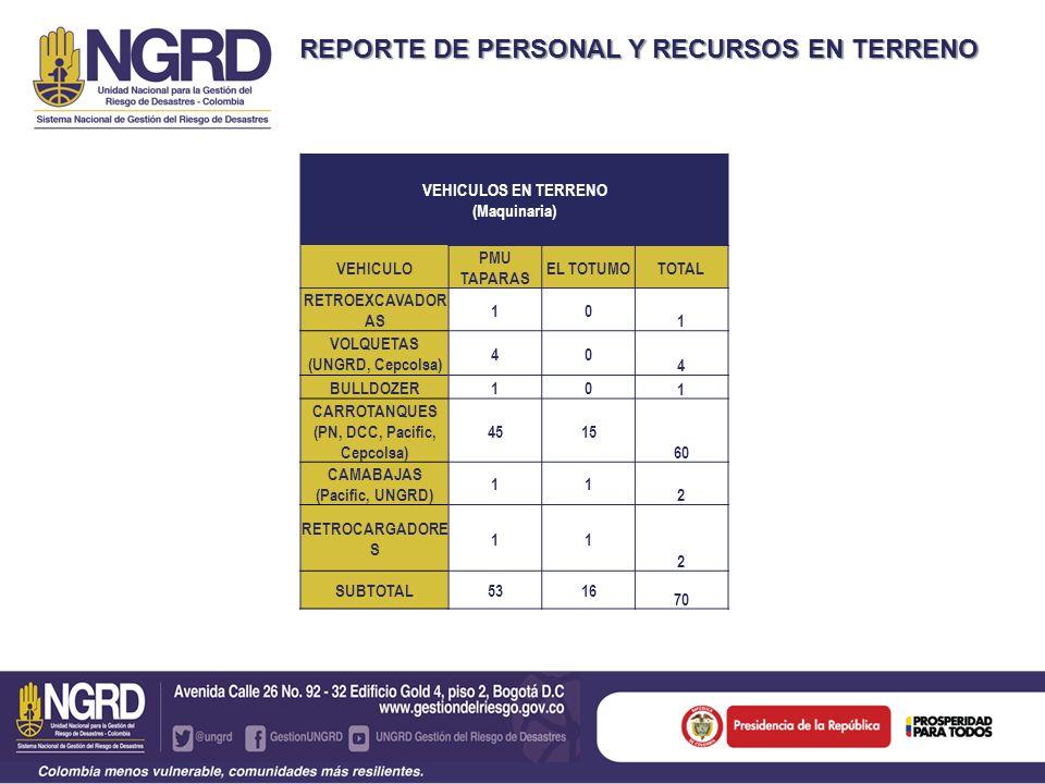 REPORTE DE PERSONAL Y RECURSOS EN TERRENO VEHICULOS EN TERRENO (Maquinaria) VEHICULO PMU TAPARAS EL TOTUMOTOTAL RETROEXCAVADOR AS 10 1 VOLQUETAS (UNGRD, Cepcolsa) 40 4 BULLDOZER10 1 CARROTANQUES (PN, DCC, Pacific, Cepcolsa) 4515 60 CAMABAJAS (Pacific, UNGRD) 11 2 RETROCARGADORE S 11 2 SUBTOTAL 5316 70