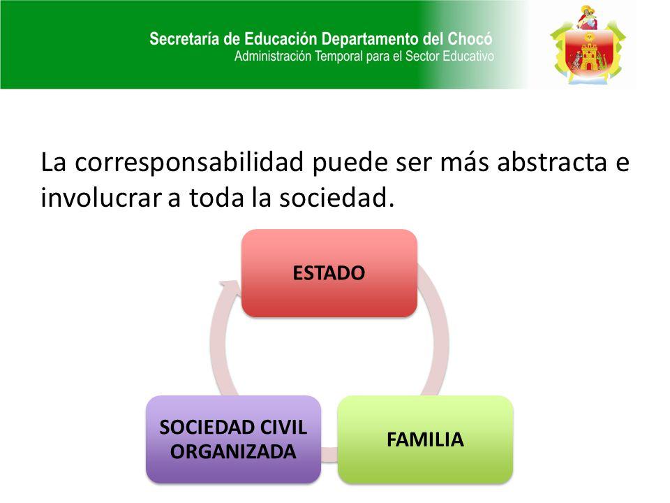 La corresponsabilidad puede ser más abstracta e involucrar a toda la sociedad. ESTADOFAMILIA SOCIEDAD CIVIL ORGANIZADA