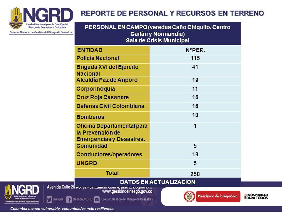 REPORTE DE PERSONAL Y RECURSOS EN TERRENO PERSONAL EN CAMPO (veredas Caño Chiquito, Centro Gaitàn y Normandìa) Sala de Crisis Municipal ENTIDADN°PER.