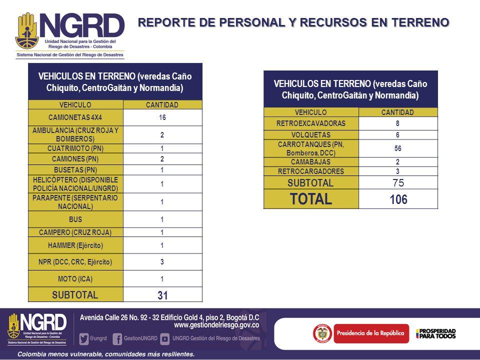 REPORTE DE PERSONAL Y RECURSOS EN TERRENO VEHICULOS EN TERRENO (veredas Caño Chiquito, CentroGaitán y Normandía) VEHICULOCANTIDAD RETROEXCAVADORAS8 VOLQUETAS6 CARROTANQUES (PN, Bomberos, DCC) 56 CAMABAJAS2 RETROCARGADORES3 SUBTOTAL 75 TOTAL 106 VEHICULOS EN TERRENO (veredas Caño Chiquito, CentroGaitán y Normandía) VEHICULOCANTIDAD CAMIONETAS 4X416 AMBULANCIA (CRUZ ROJA Y BOMBEROS) 2 CUATRIMOTO (PN)1 CAMIONES (PN)2 BUSETAS (PN)1 HELICÓPTERO (DISPONIBLE POLICÍA NACIONAL/UNGRD) 1 PARAPENTE (SERPENTARIO NACIONAL) 1 BUS1 CAMPERO (CRUZ ROJA)1 HAMMER (Ejército)1 NPR (DCC, CRC, Ejército)3 MOTO (ICA)1 SUBTOTAL 31