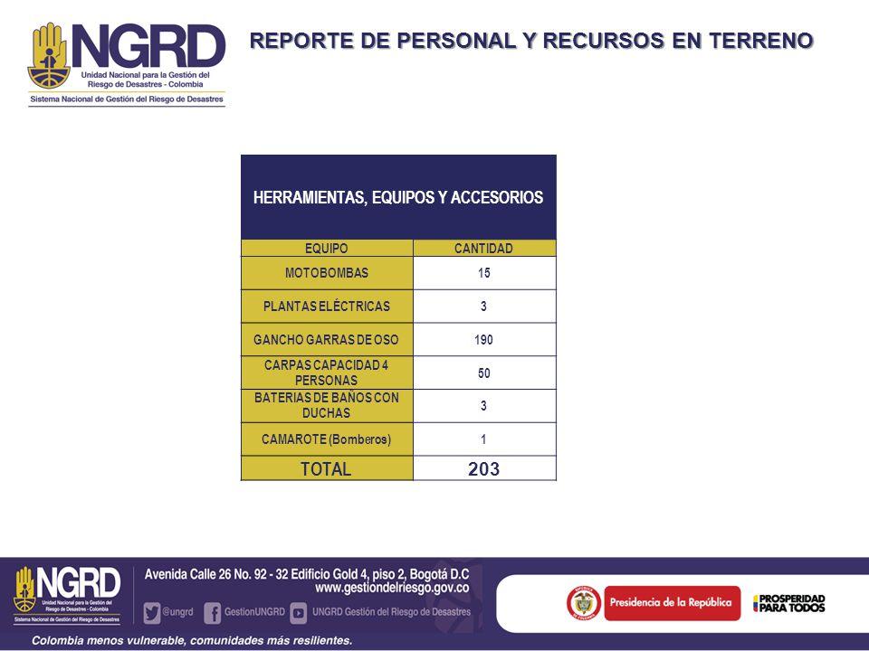 REPORTE DE PERSONAL Y RECURSOS EN TERRENO HERRAMIENTAS, EQUIPOS Y ACCESORIOS EQUIPOCANTIDAD MOTOBOMBAS15 PLANTAS ELÉCTRICAS3 GANCHO GARRAS DE OSO190 CARPAS CAPACIDAD 4 PERSONAS 50 BATERIAS DE BAÑOS CON DUCHAS 3 CAMAROTE (Bomberos)1 TOTAL 203