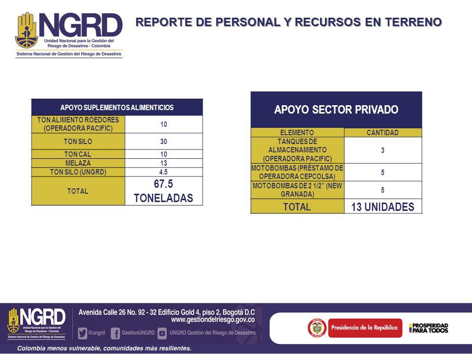 REPORTE DE PERSONAL Y RECURSOS EN TERRENO APOYO SECTOR PRIVADO ELEMENTOCANTIDAD TANQUES DE ALMACENAMIENTO (OPERADORA PACIFIC) 3 MOTOBOMBAS (PRÈSTAMO DE OPERADORA CEPCOLSA) 5 MOTOBOMBAS DE 2 1/2 (NEW GRANADA) 5 TOTAL 13 UNIDADES APOYO SUPLEMENTOS ALIMENTICIOS TON ALIMENTO ROEDORES (OPERADORA PACIFIC) 10 TON SILO30 TON CAL10 MELAZA13 TON SILO (UNGRD)4.5 TOTAL 67.5 TONELADAS