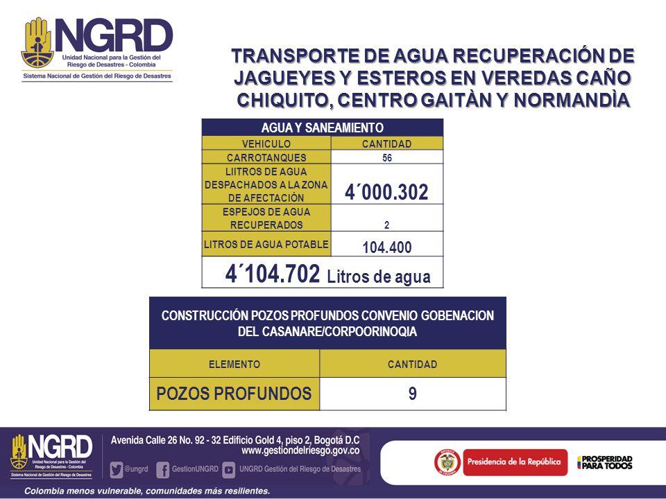 TRANSPORTE DE AGUA RECUPERACIÓN DE JAGUEYES Y ESTEROS EN VEREDAS CAÑO CHIQUITO, CENTRO GAITÀN Y NORMANDÌA AGUA Y SANEAMIENTO VEHICULOCANTIDAD CARROTANQUES56 LIITROS DE AGUA DESPACHADOS A LA ZONA DE AFECTACIÓN 4´000.302 ESPEJOS DE AGUA RECUPERADOS2 LITROS DE AGUA POTABLE 104.400 4´104.702 Litros de agua CONSTRUCCIÓN POZOS PROFUNDOS CONVENIO GOBENACION DEL CASANARE/CORPOORINOQIA ELEMENTOCANTIDAD POZOS PROFUNDOS9