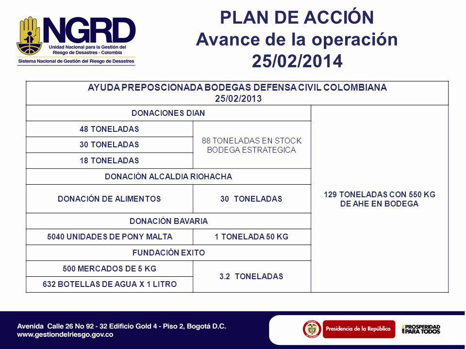 PLAN DE ACCIÓN Avance de la operación 25/02/2014 AYUDA PREPOSCIONADA BODEGAS DEFENSA CIVIL COLOMBIANA 25/02/2013 DONACIONES DIAN 129 TONELADAS CON 550 KG DE AHE EN BODEGA 48 TONELADAS 88 TONELADAS EN STOCK BODEGA ESTRATEGICA 30 TONELADAS 18 TONELADAS DONACIÓN ALCALDIA RIOHACHA DONACIÓN DE ALIMENTOS30 TONELADAS DONACIÓN BAVARIA 5040 UNIDADES DE PONY MALTA1 TONELADA 50 KG FUNDACIÓN EXITO 500 MERCADOS DE 5 KG 3.2 TONELADAS 632 BOTELLAS DE AGUA X 1 LITRO