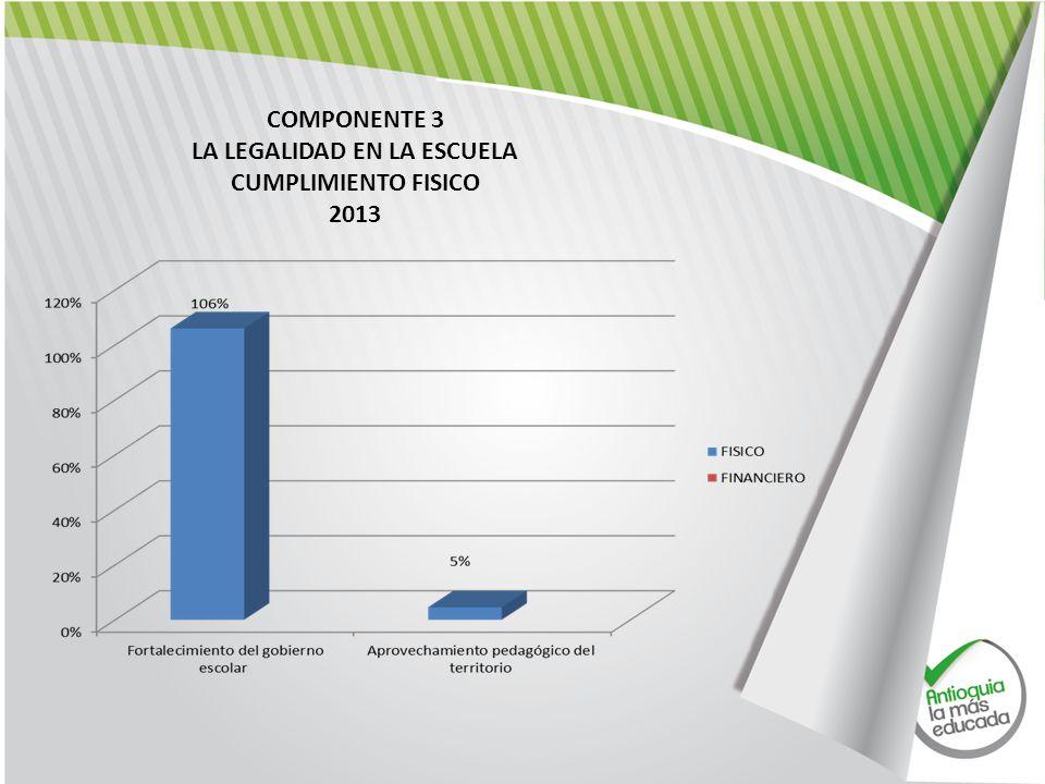 COMPONENTE 3 LA LEGALIDAD EN LA ESCUELA CUMPLIMIENTO FISICO 2013