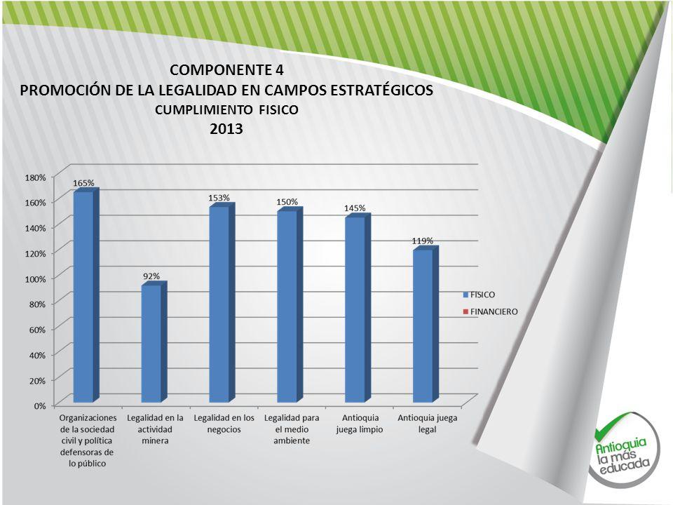 COMPONENTE 4 PROMOCIÓN DE LA LEGALIDAD EN CAMPOS ESTRATÉGICOS CUMPLIMIENTO FISICO 2013