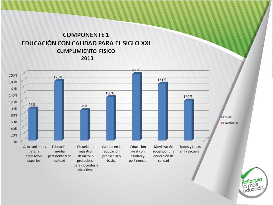 COMPONENTE 1 EDUCACIÓN CON CALIDAD PARA EL SIGLO XXI CUMPLIMIENTO FISICO 2013