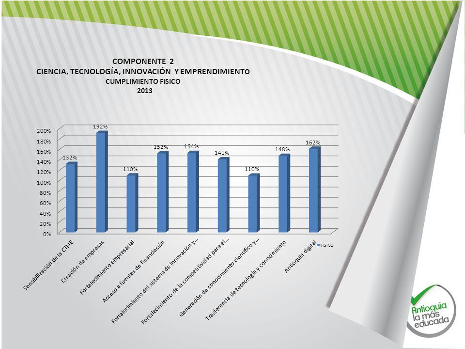 COMPONENTE 2 CIENCIA, TECNOLOGÍA, INNOVACIÓN Y EMPRENDIMIENT O CUMPLIMIENTO FISICO 2013