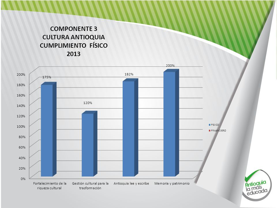 COMPONENTE 3 CULTURA ANTIOQUIA CUMPLIMIENTO FÍSICO 2013
