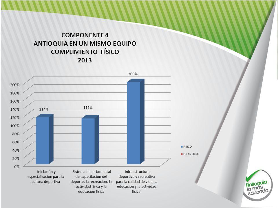COMPONENTE 4 ANTIOQUIA EN UN MISMO EQUIPO CUMPLIMIENTO FÍSICO 2013