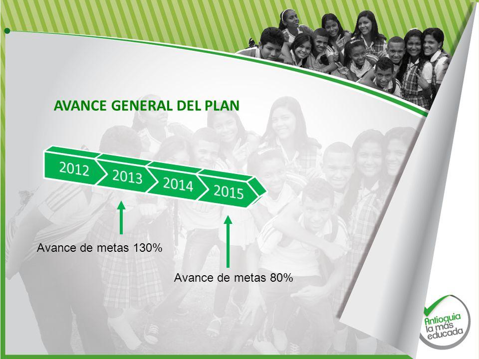 AVANCE GENERAL DEL PLAN Avance de metas 80% Avance de metas 130%