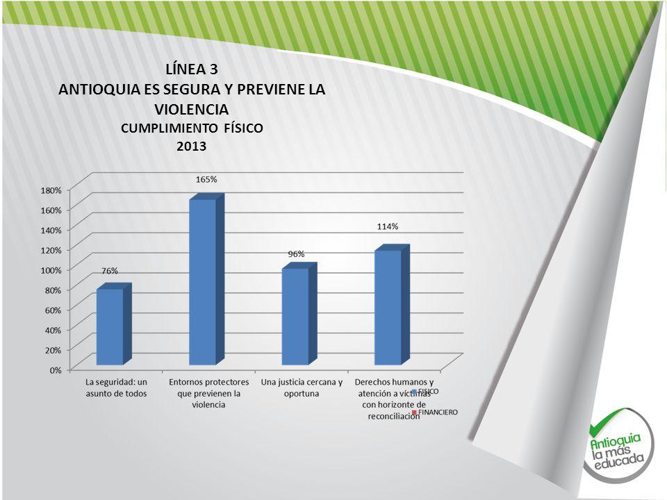 LÍNEA 3 ANTIOQUIA ES SEGURA Y PREVIENE LA VIOLENCIA CUMPLIMIENTO FÍSICO 2013