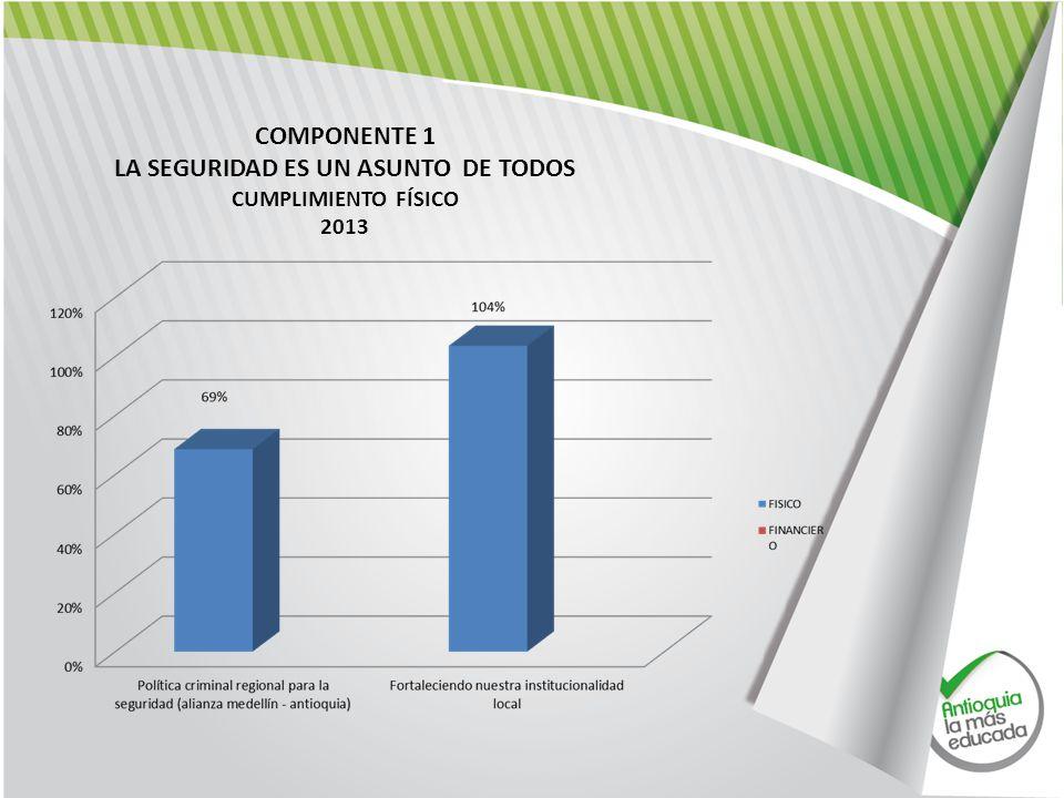 COMPONENTE 1 LA SEGURIDAD ES UN ASUNTO DE TODOS CUMPLIMIENTO FÍSICO 2013