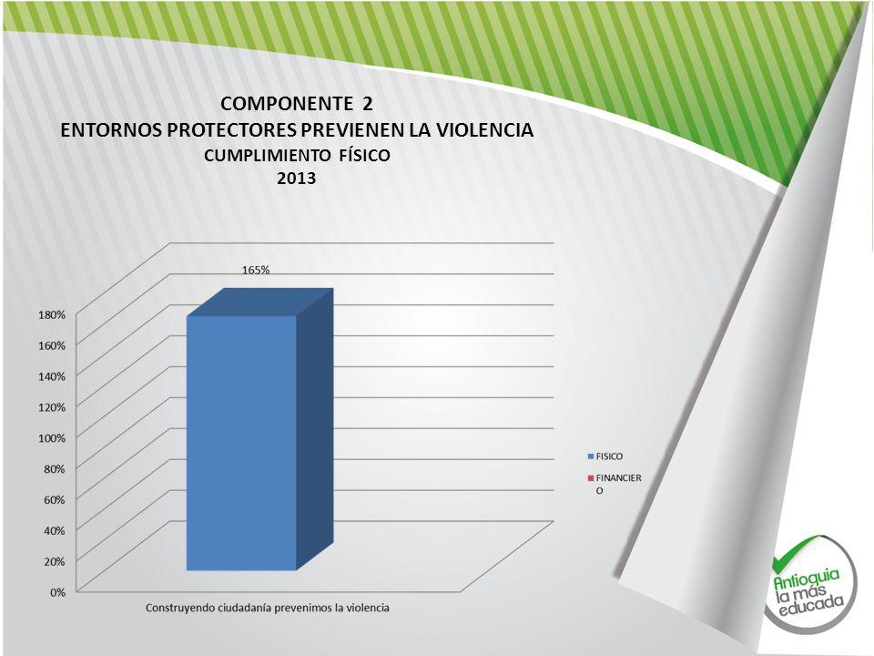 COMPONENTE 2 ENTORNOS PROTECTORES PREVIENEN LA VIOLENCIA CUMPLIMIENTO FÍSICO 2013
