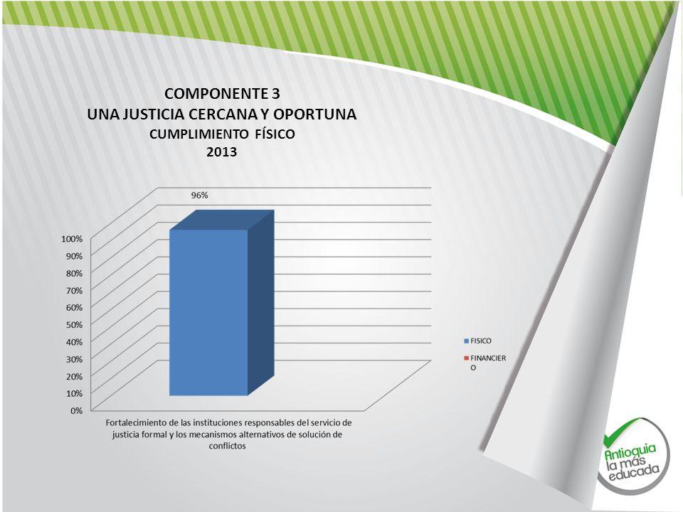 COMPONENTE 3 UNA JUSTICIA CERCANA Y OPORTUNA CUMPLIMIENTO FÍSICO 2013
